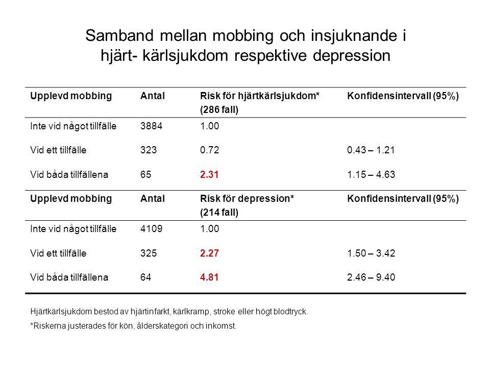 Samband mellan mobbing och insjuknande i hjärt- kärlsjukdom respektive depression