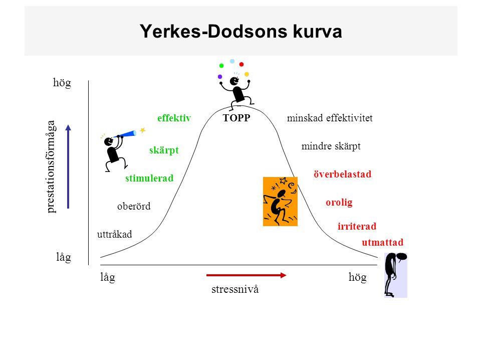 Yerkes-Dodsons kurva hög prestationsförmåga låg låg hög stressnivå
