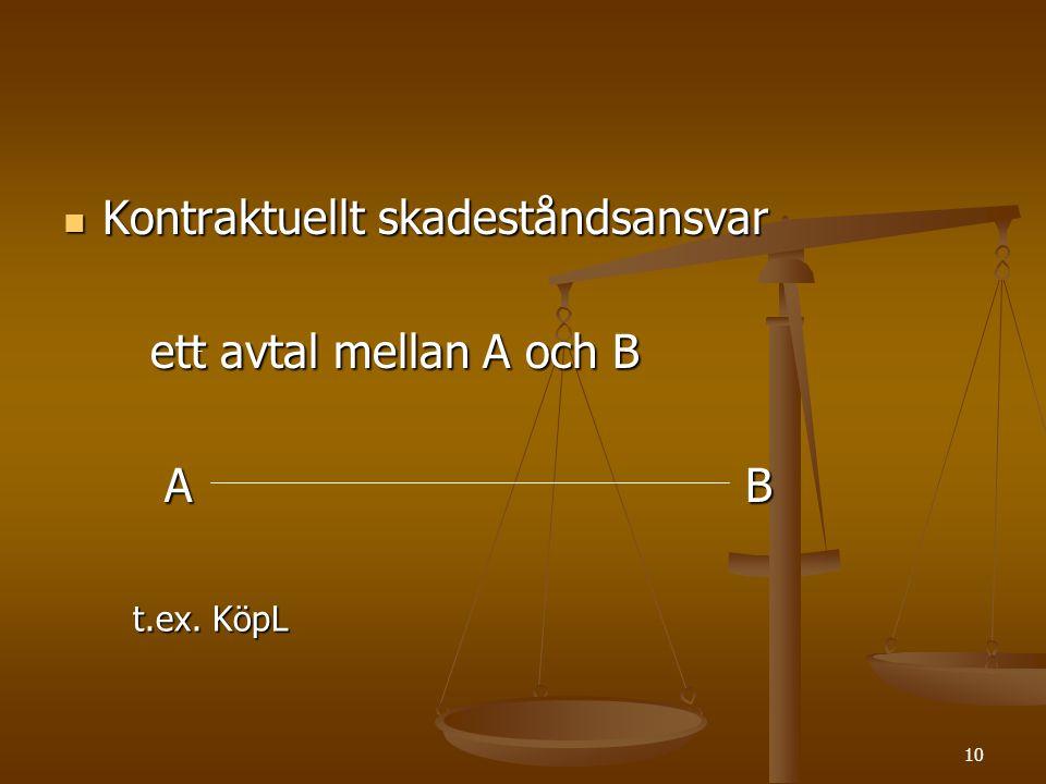 Kontraktuellt skadeståndsansvar ett avtal mellan A och B A B