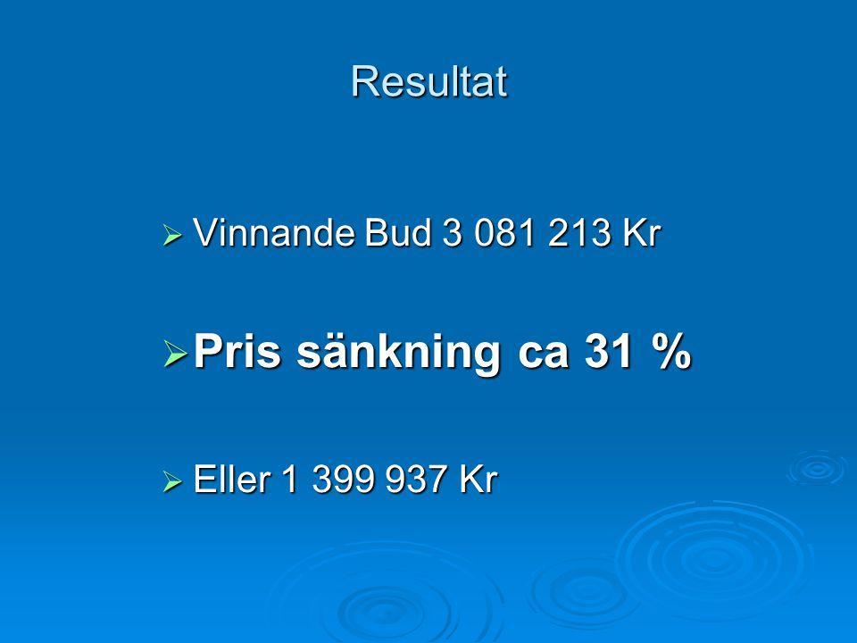 Pris sänkning ca 31 % Resultat Vinnande Bud 3 081 213 Kr
