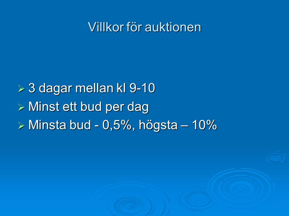 Villkor för auktionen 3 dagar mellan kl 9-10 Minst ett bud per dag Minsta bud - 0,5%, högsta – 10%