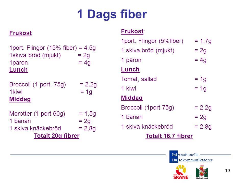 1 Dags fiber Frukost: Frukost 1port. Flingor (5%fiber) = 1,7g