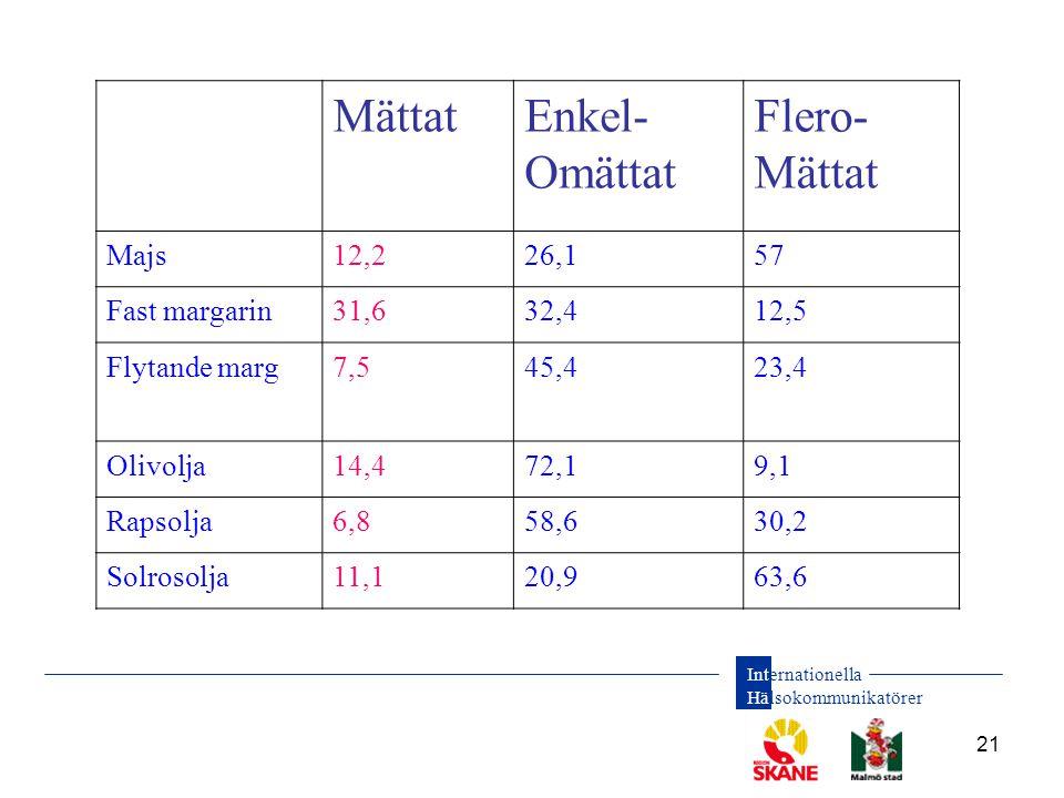 Mättat Enkel- Omättat Flero- Majs 12,2 26,1 57 Fast margarin 31,6 32,4