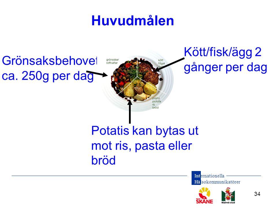 Huvudmålen Kött/fisk/ägg 2 gånger per dag