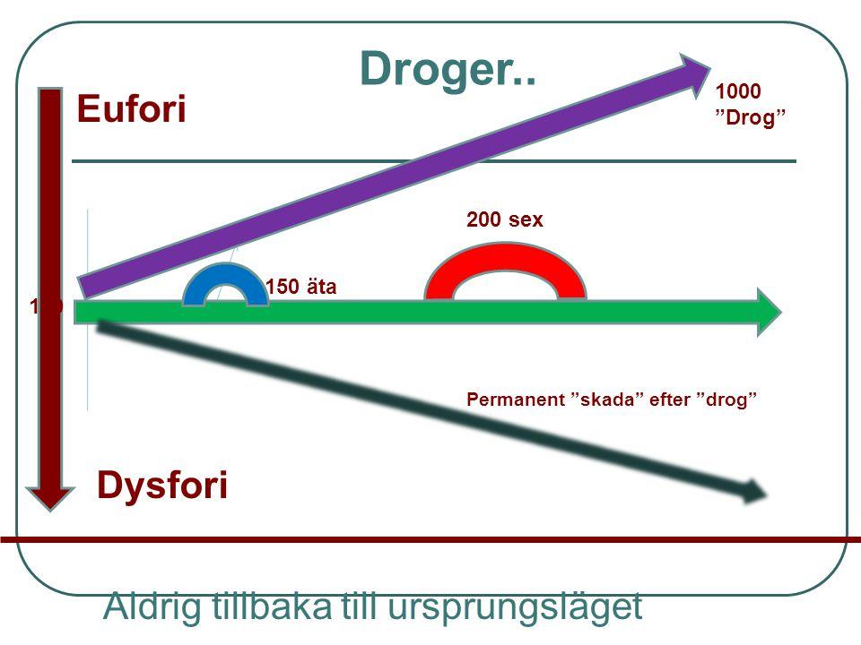 Droger.. Eufori Dysfori Aldrig tillbaka till ursprungsläget 1000
