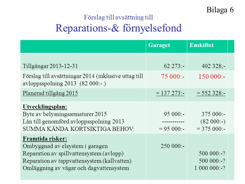 Förslag till avsättning till Reparations-& förnyelsefond