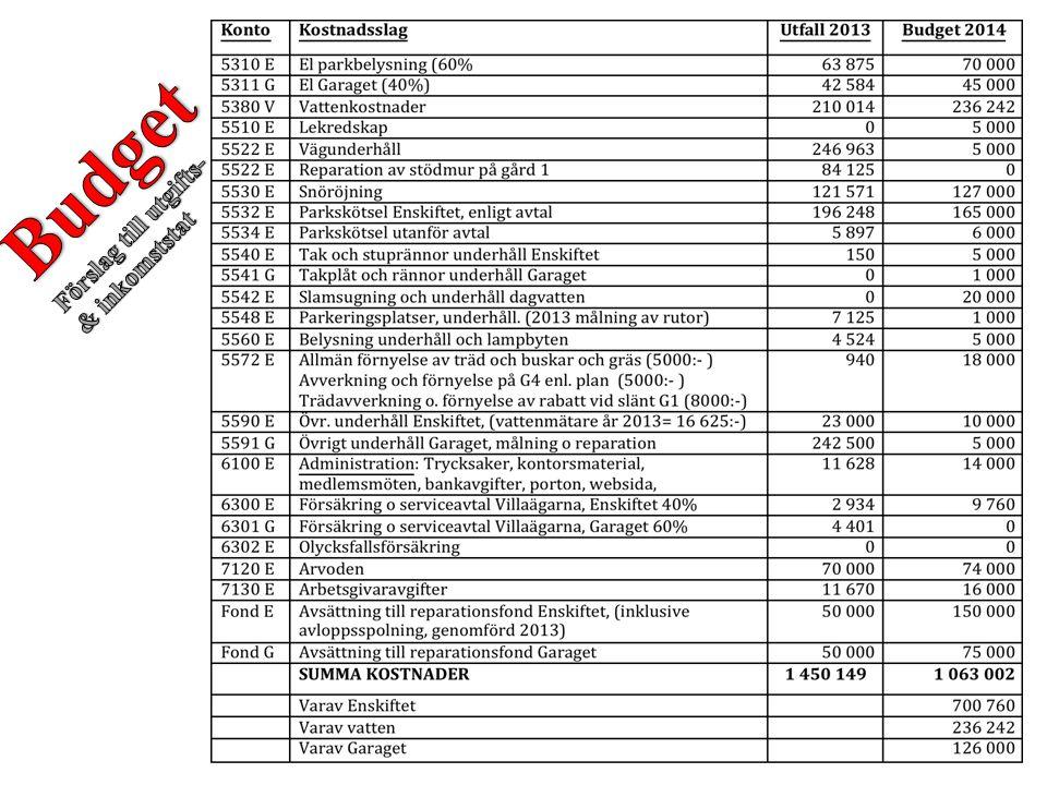 Budget Förslag till utgifts- & inkomststat
