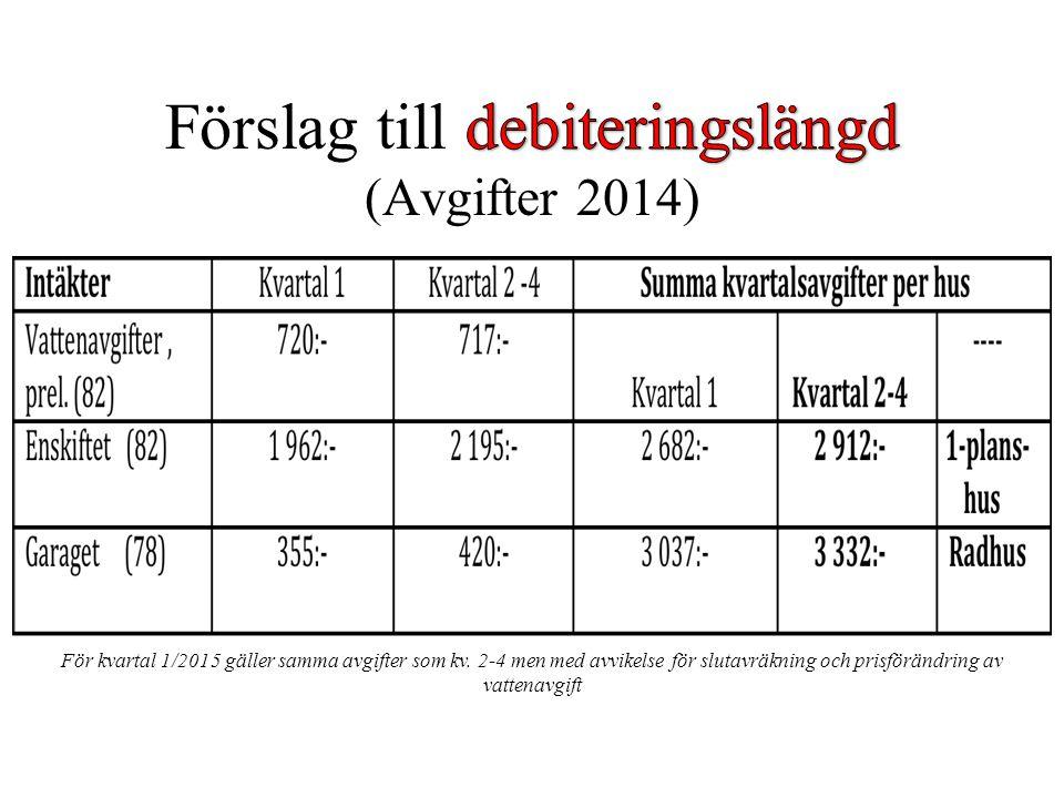 Förslag till debiteringslängd (Avgifter 2014)
