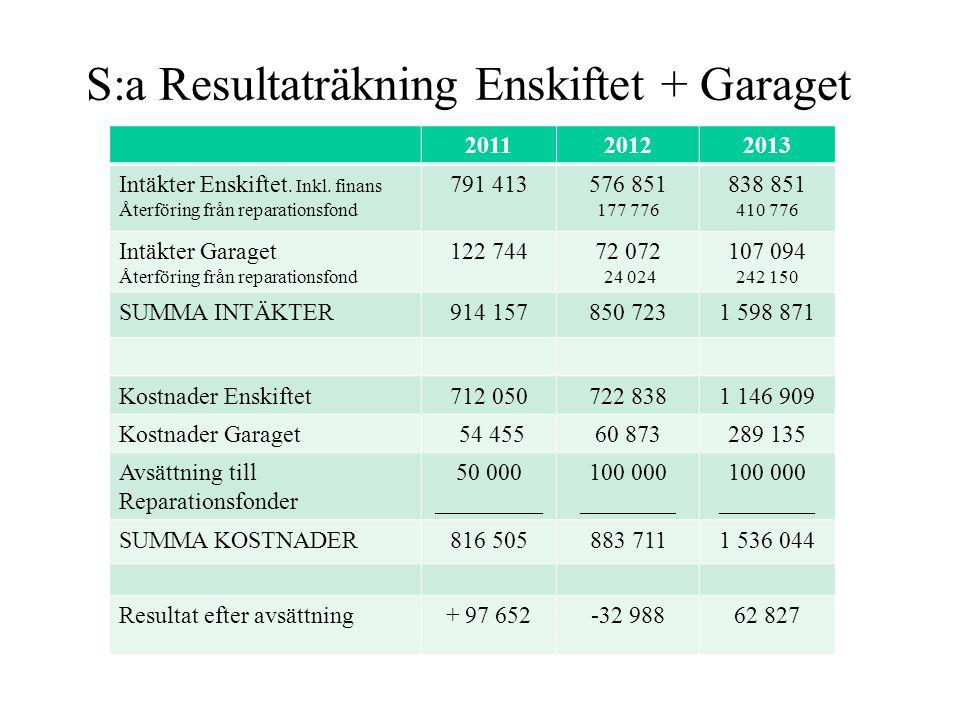 S:a Resultaträkning Enskiftet + Garaget