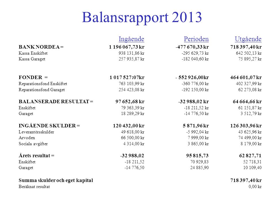Balansrapport 2013 Ingående Perioden Utgående BANK NORDEA =