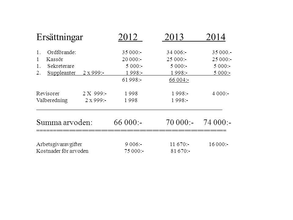 Ersättningar 2012 2013 2014 Summa arvoden: 66 000:- 70 000:- 74 000:-