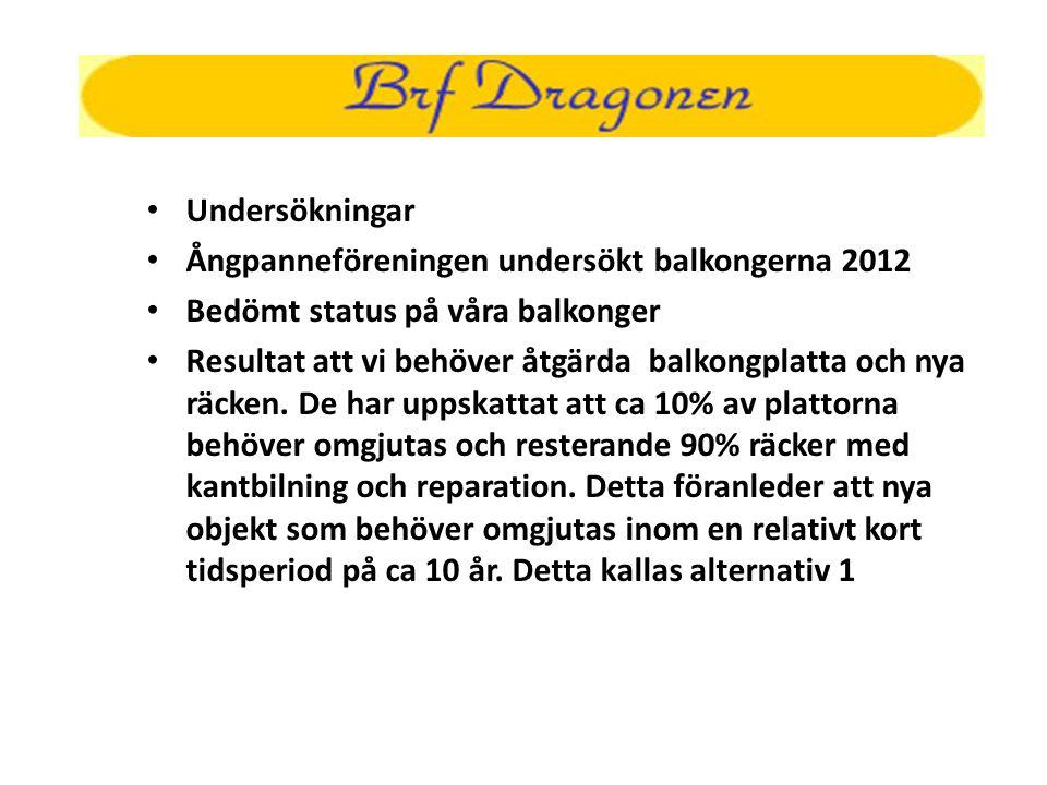 Undersökningar Ångpanneföreningen undersökt balkongerna 2012. Bedömt status på våra balkonger.