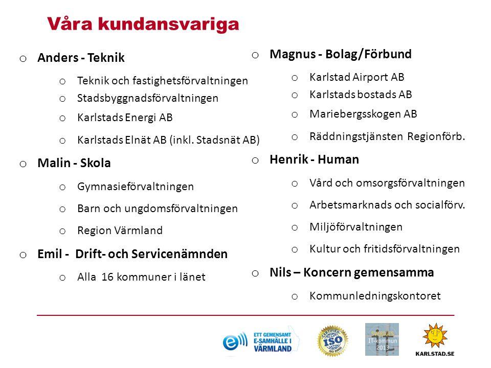 Våra kundansvariga Magnus - Bolag/Förbund Anders - Teknik