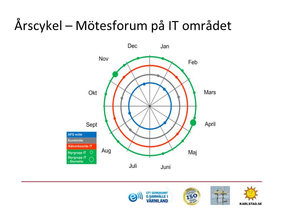 Årscykel – Mötesforum på IT området