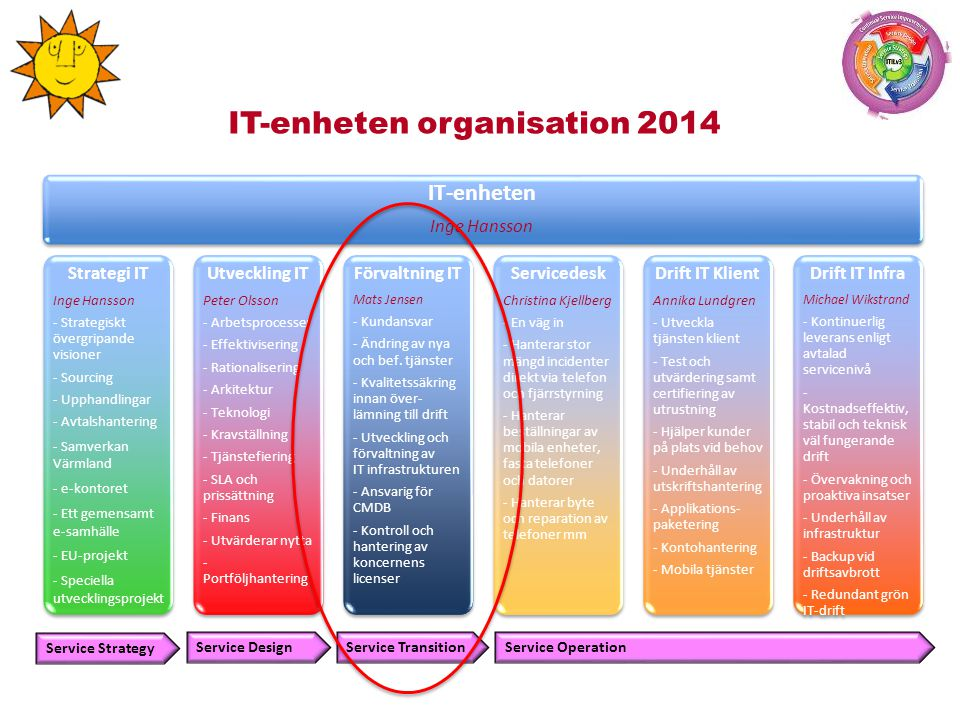 IT-enheten organisation 2014