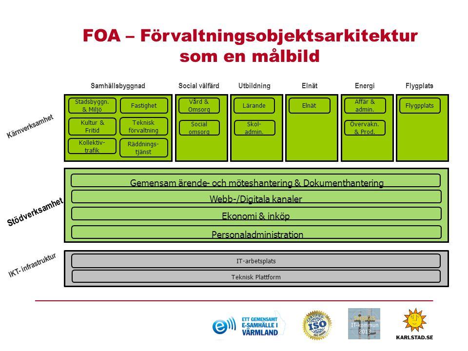 FOA – Förvaltningsobjektsarkitektur som en målbild
