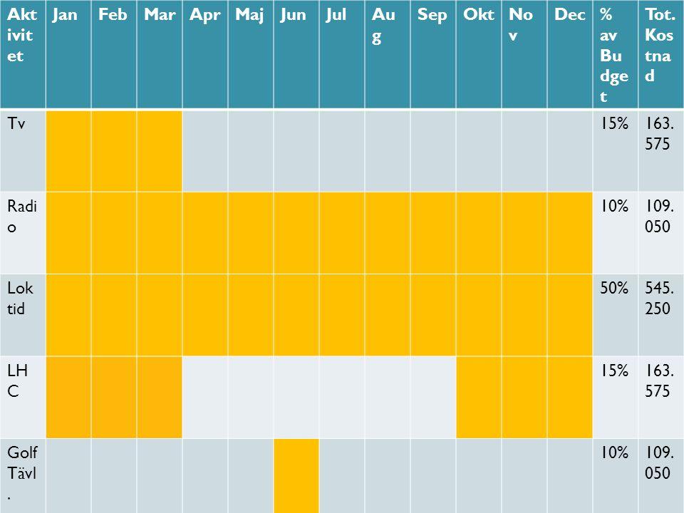 Aktivitet Jan. Feb. Mar. Apr. Maj. Jun. Jul. Aug. Sep. Okt. Nov. Dec. % av Budget. Tot. Kostnad.