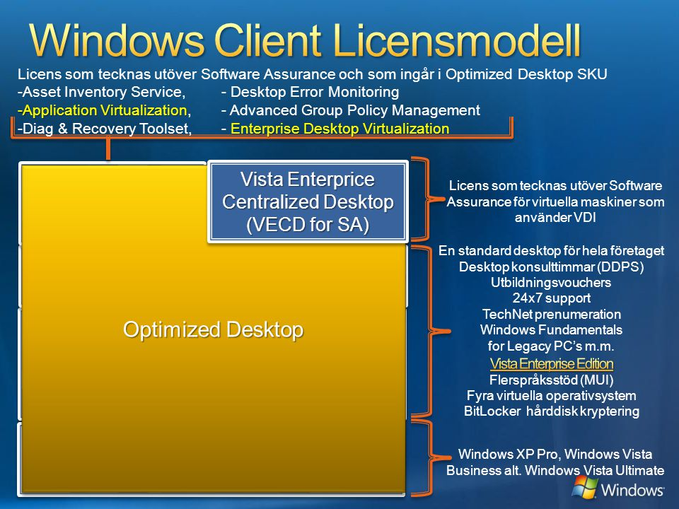 Windows Client Licensmodell