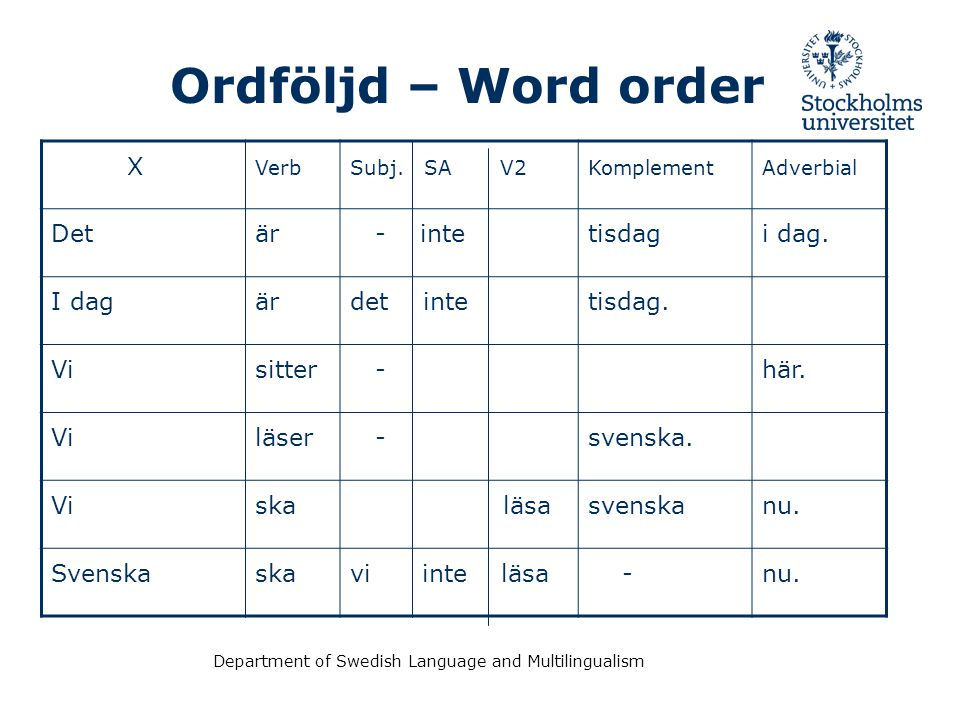 Ordföljd – Word order X Det är - inte tisdag i dag. I dag det inte
