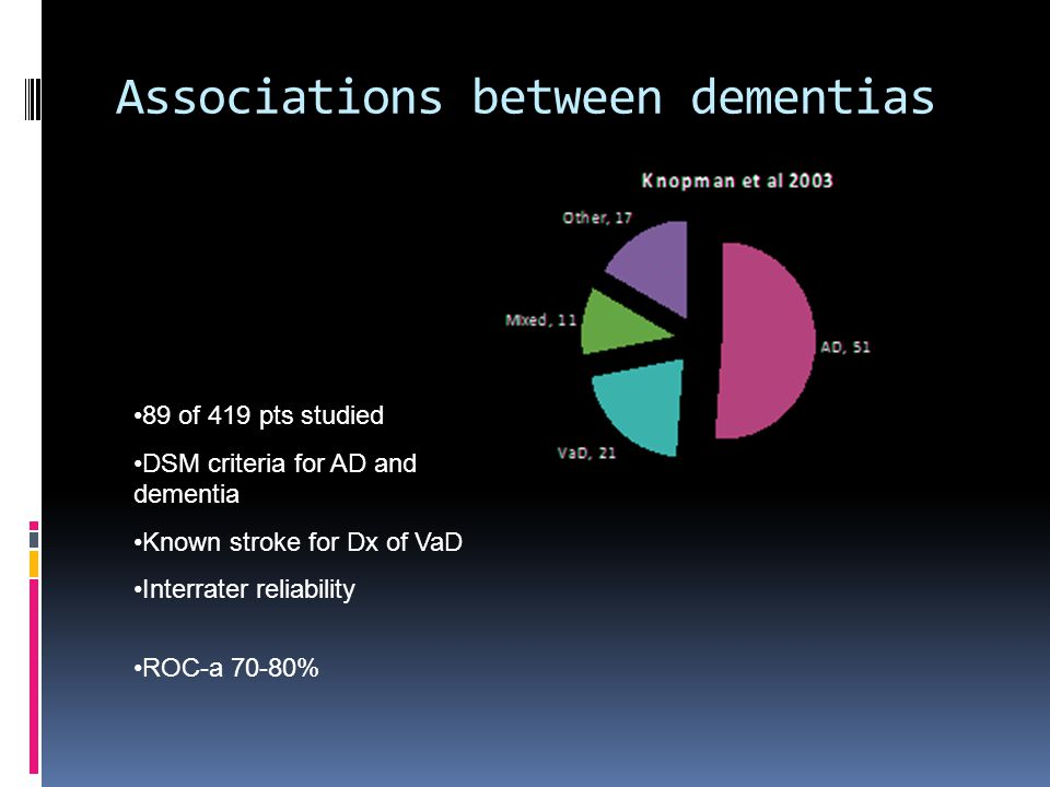 Associations between dementias