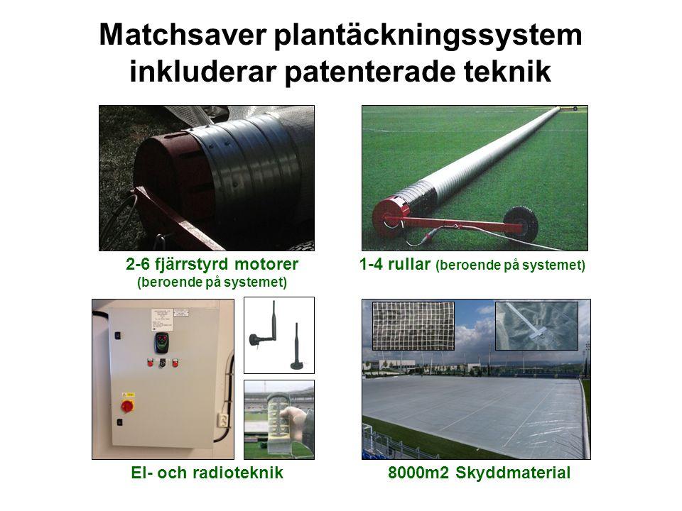 Matchsaver plantäckningssystem inkluderar patenterade teknik