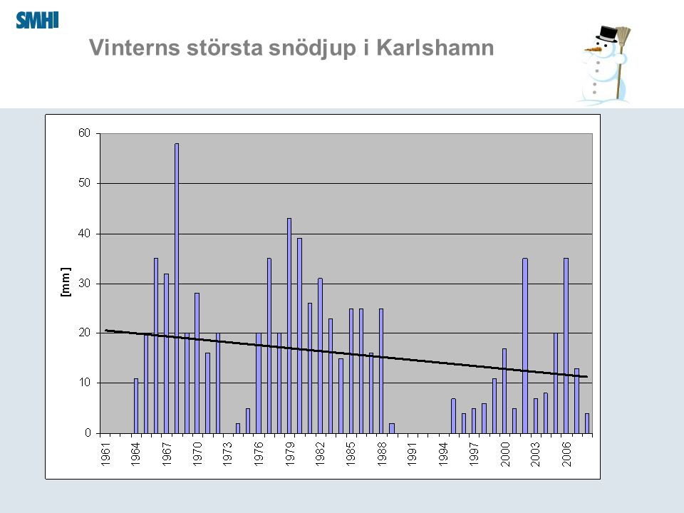 Vinterns största snödjup i Karlshamn