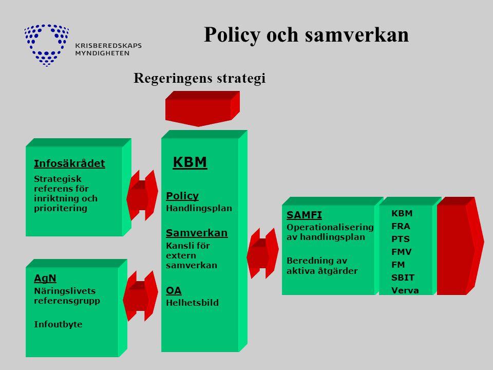 Policy och samverkan Regeringens strategi KBM Infosäkrådet Policy