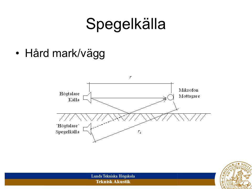 Spegelkälla Hård mark/vägg