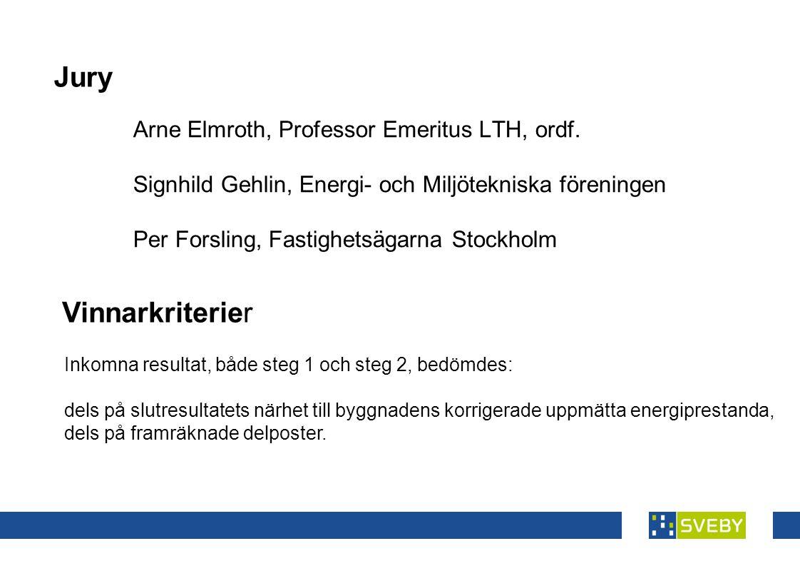 Jury Arne Elmroth, Professor Emeritus LTH, ordf. Signhild Gehlin, Energi- och Miljötekniska föreningen Per Forsling, Fastighetsägarna Stockholm