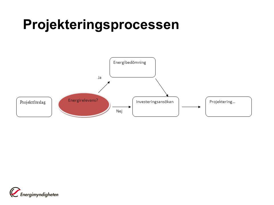 Projekteringsprocessen
