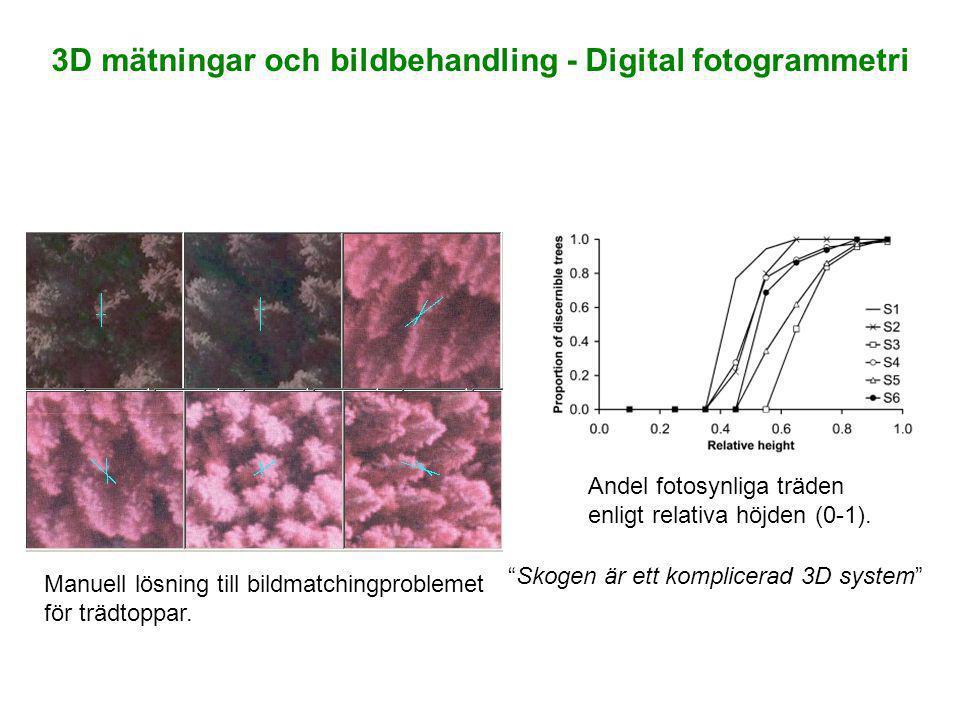 3D mätningar och bildbehandling - Digital fotogrammetri
