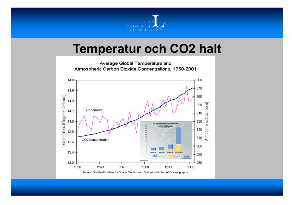 Temperatur och CO2 halt Bilden visar CO2 koncentrationen i atmosfären och globala medeltemperaturen senaste 50-åren.