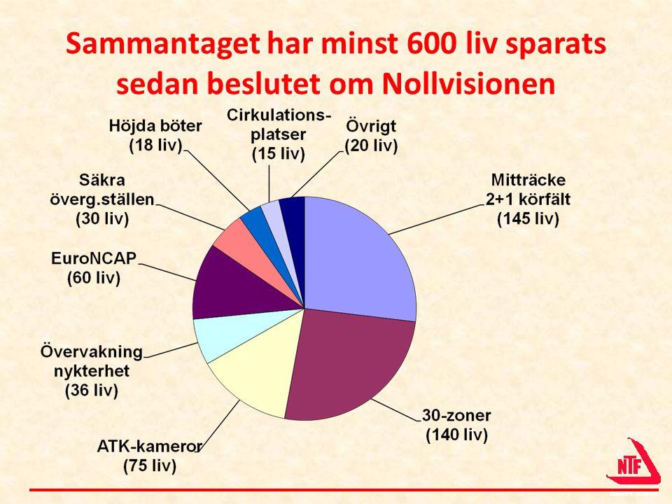 Sammantaget har minst 600 liv sparats sedan beslutet om Nollvisionen
