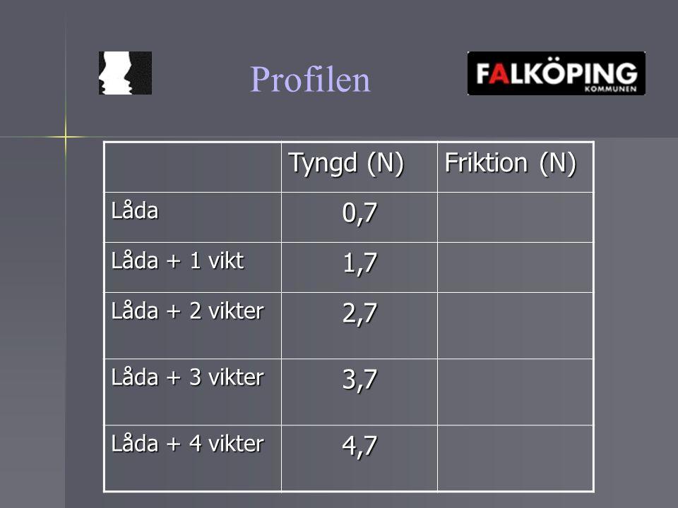 Profilen Tyngd (N) Friktion (N) 0,7 1,7 2,7 3,7 4,7 Låda Låda + 1 vikt