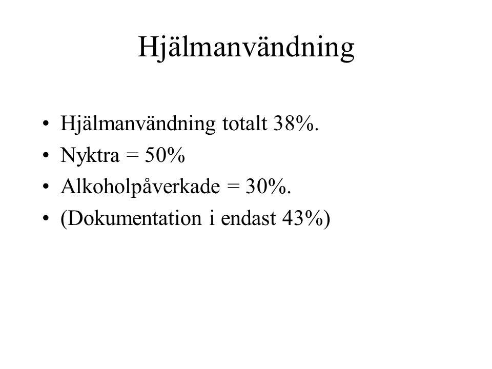 Hjälmanvändning Hjälmanvändning totalt 38%. Nyktra = 50%