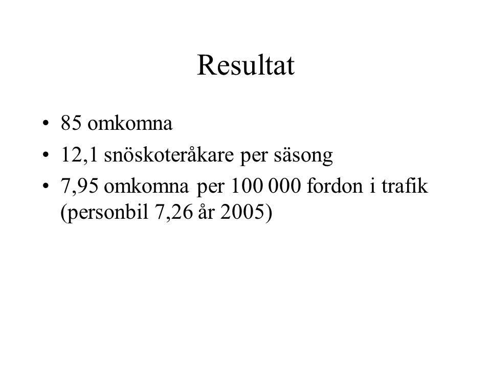 Resultat 85 omkomna 12,1 snöskoteråkare per säsong