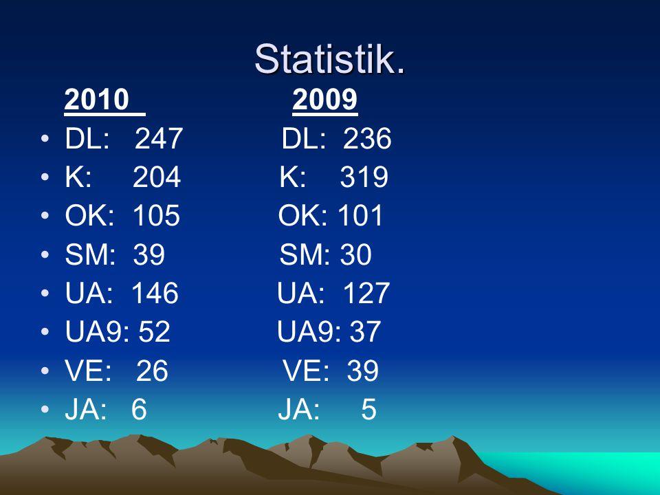 Statistik. 2010 2009 DL: 247 DL: 236 K: 204 K: 319 OK: 105 OK: 101