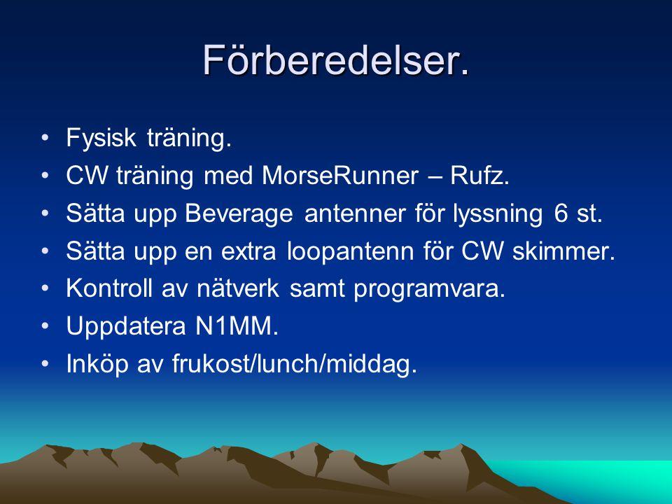Förberedelser. Fysisk träning. CW träning med MorseRunner – Rufz.