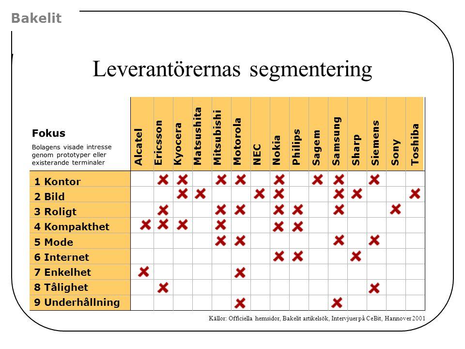 Leverantörernas segmentering