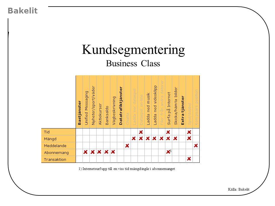Kundsegmentering Business Class Bakelit Filer från andra datorer