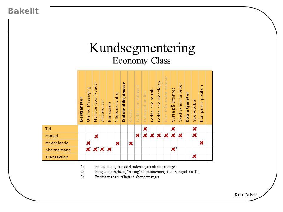 Kundsegmentering Economy Class Bakelit Filer från andra datorer