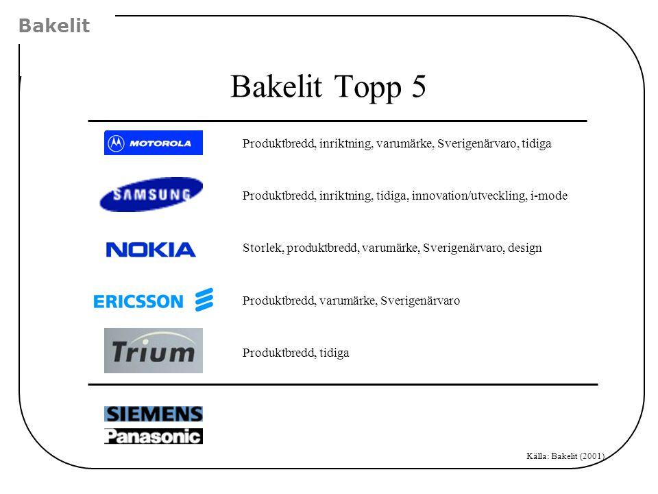 Bakelit Bakelit Topp 5. Produktbredd, inriktning, varumärke, Sverigenärvaro, tidiga.