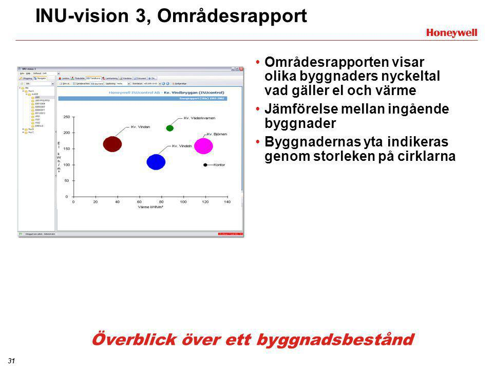 INU-vision 3, Områdesrapport