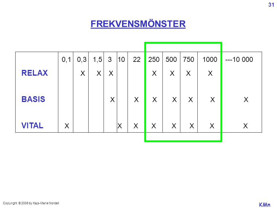 FREKVENSMÖNSTER RELAX X X X X X X X BASIS X X X X X X X