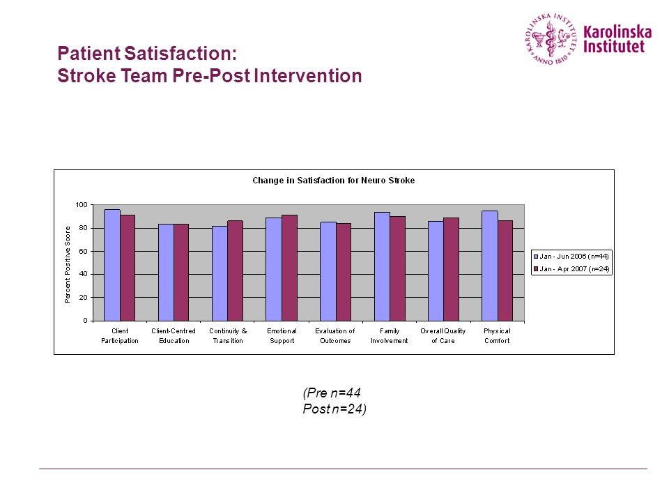 Patient Satisfaction: Stroke Team Pre-Post Intervention