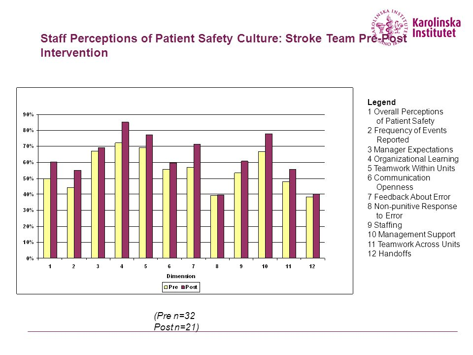 Staff Perceptions of Patient Safety Culture: Stroke Team Pre-Post Intervention