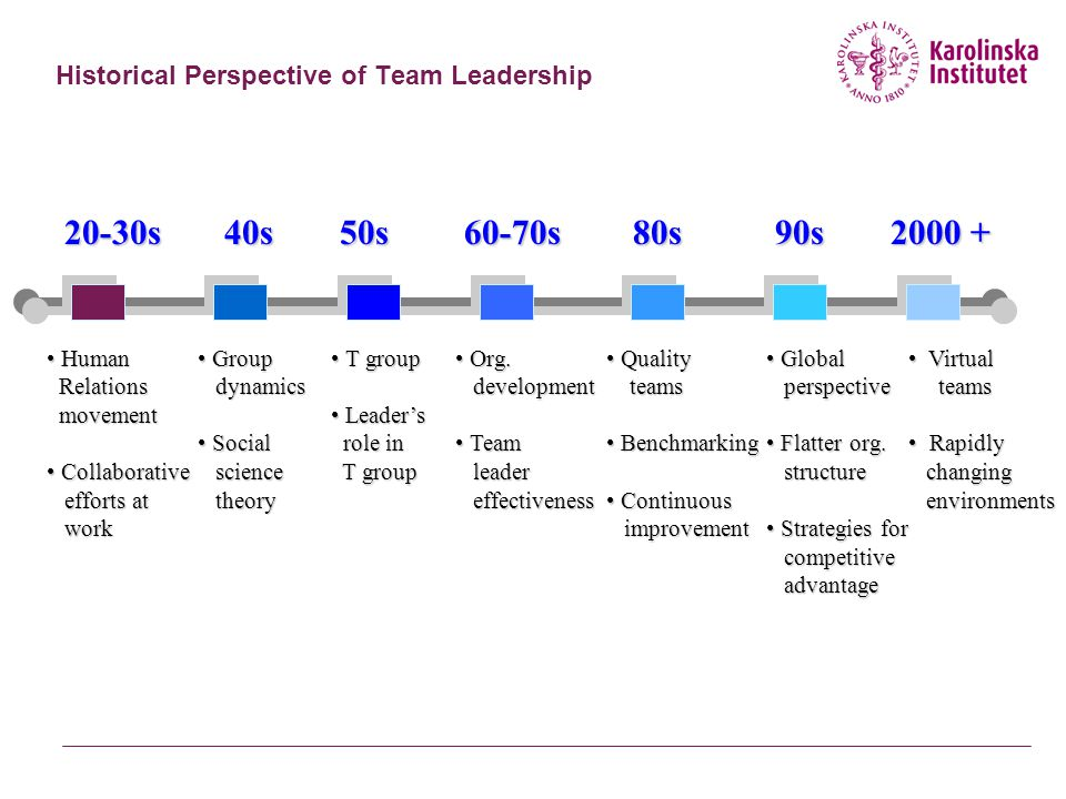 Historical Perspective of Team Leadership