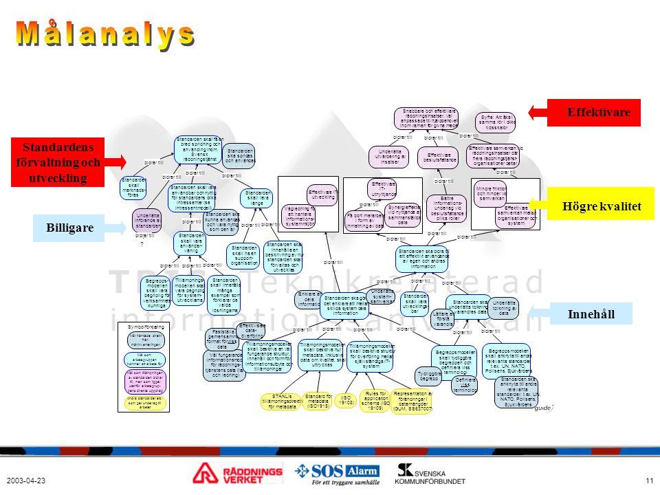 Målanalys Effektivare Standardens förvaltning och utveckling