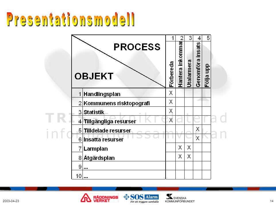 Presentationsmodell