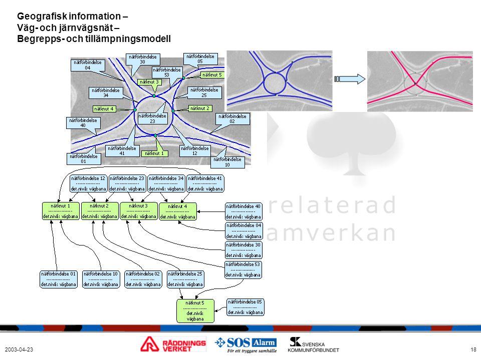 Geografisk information – Väg- och järnvägsnät – Begrepps- och tillämpningsmodell